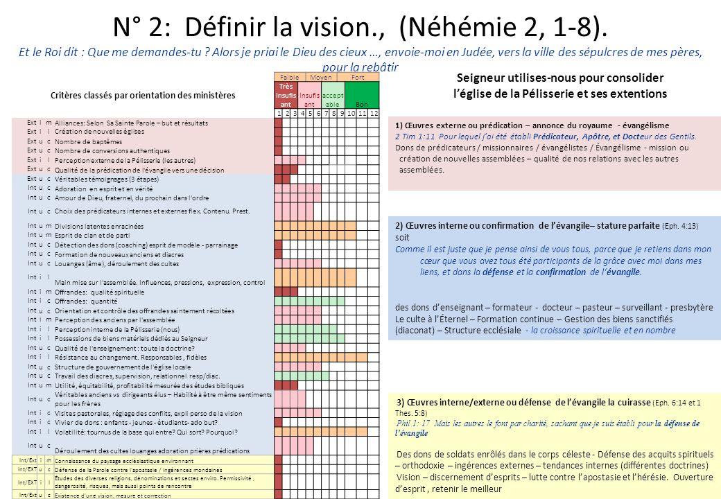 N° 2: Définir la vision., (Néhémie 2, 1-8). Et le Roi dit : Que me demandes-tu ? Alors je priai le Dieu des cieux …, envoie-moi en Judée, vers la vill