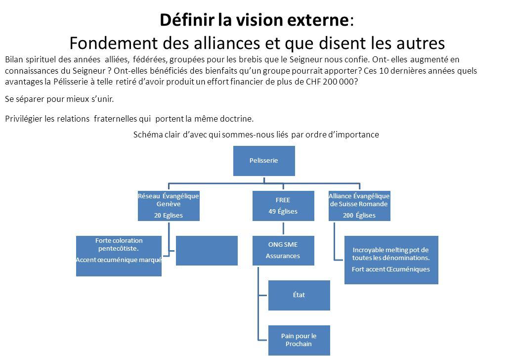 Définir la vision externe: Fondement des alliances et que disent les autres Bilan spirituel des années alliées, fédérées, groupées pour les brebis que
