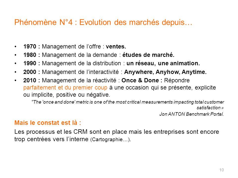 Phénomène N°4 : Evolution des marchés depuis… 1970 : Management de loffre : ventes. 1980 : Management de la demande : études de marché. 1990 : Managem