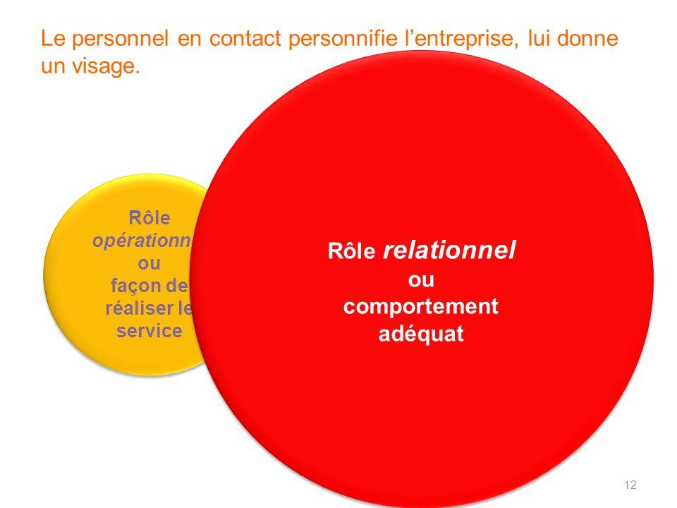 Indices tangibles de la qualité du service Rôle opérationnel ou façon de réaliser le service Rôle opérationnel ou façon de réaliser le service Rôle re
