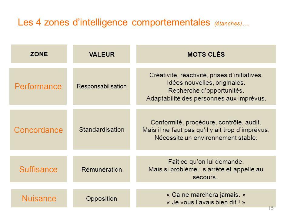 Les 4 zones dintelligence comportementales (étanches) … MOTS CLÉS Performance Créativité, réactivité, prises dinitiatives. Idées nouvelles, originales