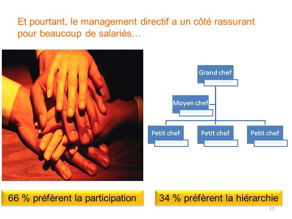 Et pourtant, le management directif a un côté rassurant pour beaucoup de salariés… Grand chef Petit chef Moyen chef 34 % préfèrent la hiérarchie 66 %