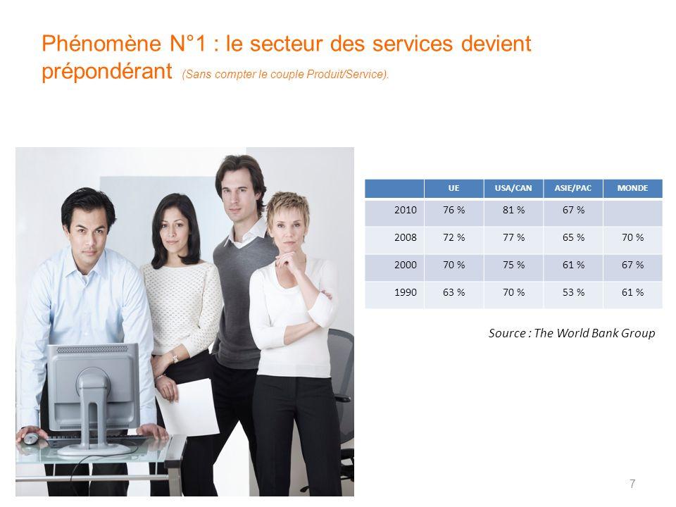 Phénomène N°1 : le secteur des services devient prépondérant (Sans compter le couple Produit/Service). UEUSA/CANASIE/PACMONDE 201076 %81 %67 % 200872