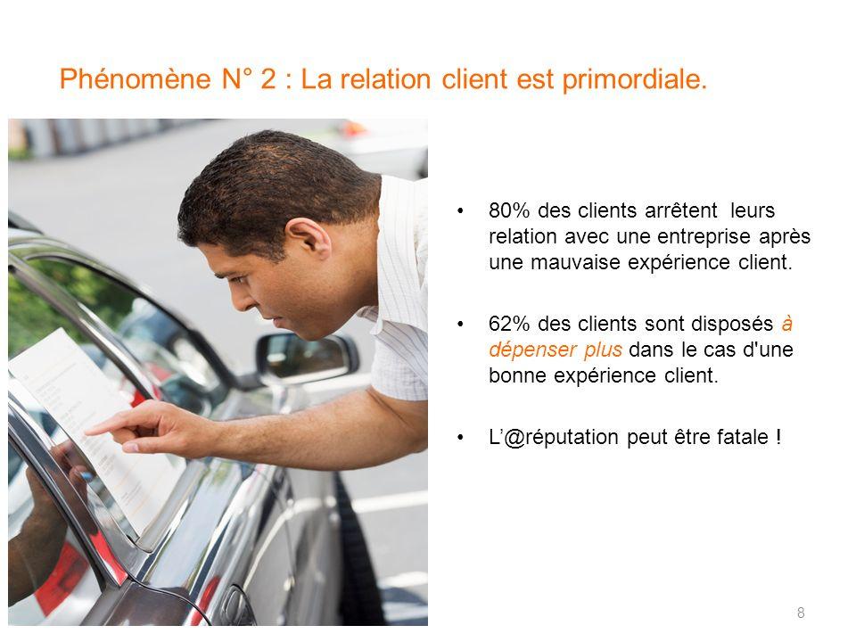 Phénomène N° 2 : La relation client est primordiale. 80% des clients arrêtent leurs relation avec une entreprise après une mauvaise expérience client.