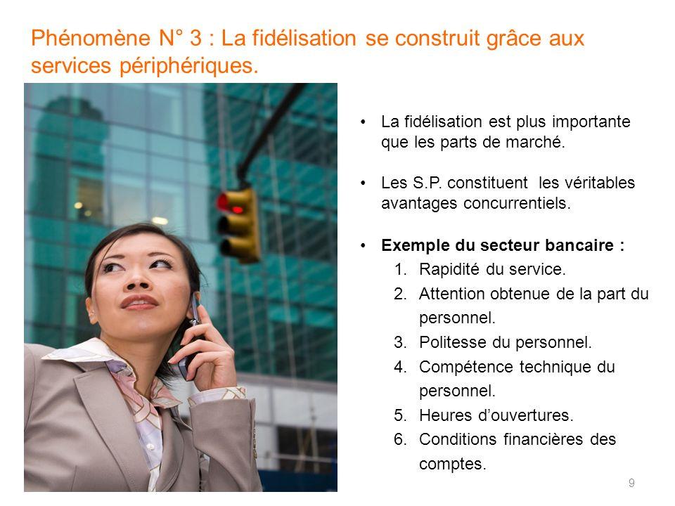 La fidélisation est plus importante que les parts de marché. Les S.P. constituent les véritables avantages concurrentiels. Exemple du secteur bancaire