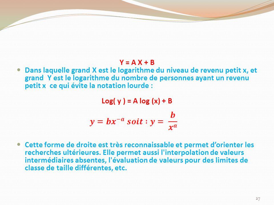Y = A X + B Dans laquelle grand X est le logarithme du niveau de revenu petit x, et grand Y est le logarithme du nombre de personnes ayant un revenu petit x ce qui évite la notation lourde : Log( y ) = A log (x) + B Cette forme de droite est très reconnaissable et permet dorienter les recherches ultérieures.