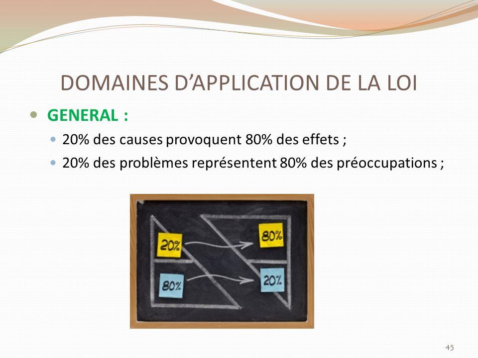 DOMAINES DAPPLICATION DE LA LOI GENERAL : 20% des causes provoquent 80% des effets ; 20% des problèmes représentent 80% des préoccupations ; 45