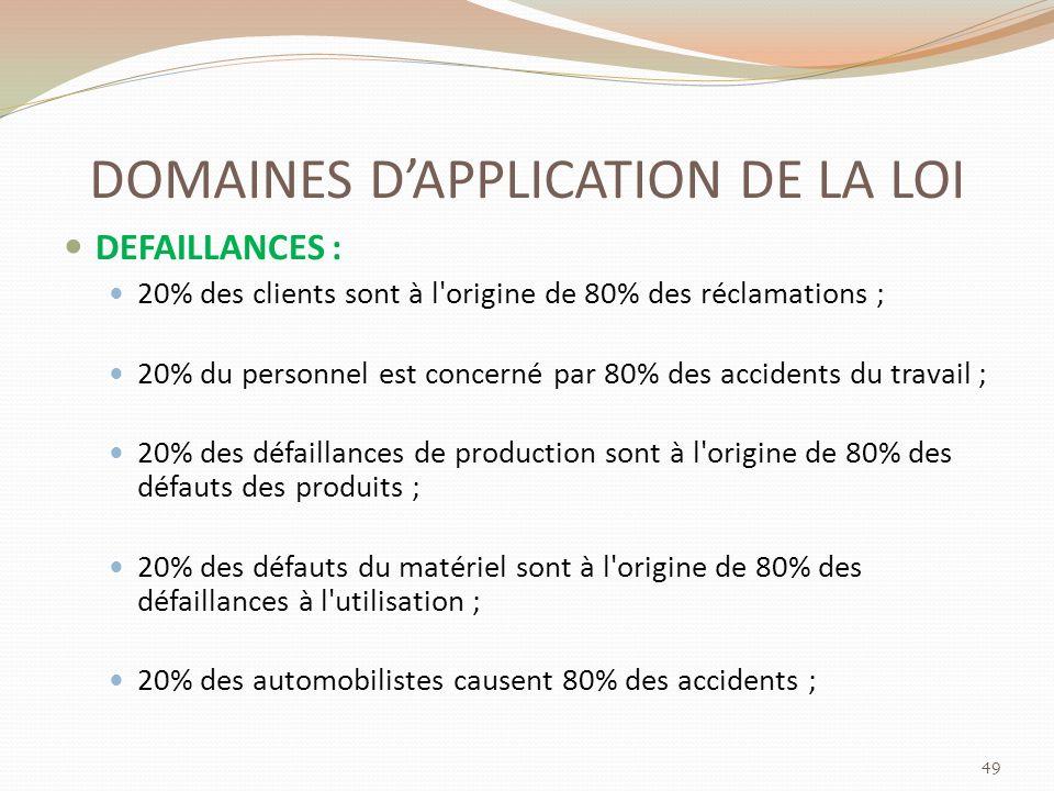 DOMAINES DAPPLICATION DE LA LOI DEFAILLANCES : 20% des clients sont à l origine de 80% des réclamations ; 20% du personnel est concerné par 80% des accidents du travail ; 20% des défaillances de production sont à l origine de 80% des défauts des produits ; 20% des défauts du matériel sont à l origine de 80% des défaillances à l utilisation ; 20% des automobilistes causent 80% des accidents ; 49