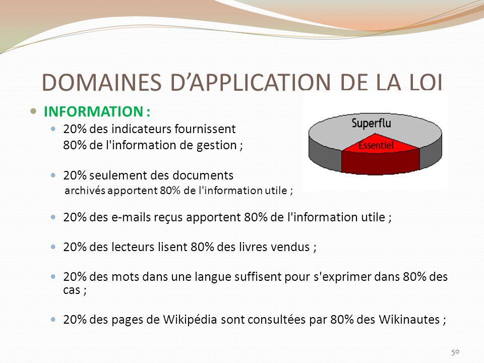 DOMAINES DAPPLICATION DE LA LOI INFORMATION : 20% des indicateurs fournissent 80% de l information de gestion ; 20% seulement des documents archivés apportent 80% de l information utile ; 20% des e-mails reçus apportent 80% de l information utile ; 20% des lecteurs lisent 80% des livres vendus ; 20% des mots dans une langue suffisent pour s exprimer dans 80% des cas ; 20% des pages de Wikipédia sont consultées par 80% des Wikinautes ; 50