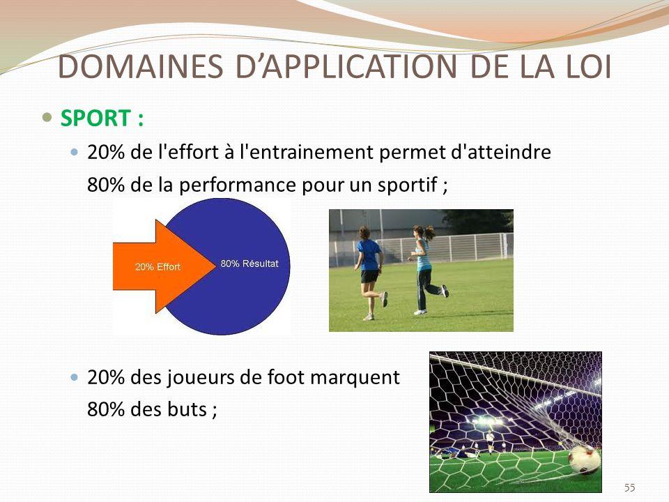 DOMAINES DAPPLICATION DE LA LOI SPORT : 20% de l effort à l entrainement permet d atteindre 80% de la performance pour un sportif ; 20% des joueurs de foot marquent 80% des buts ; 55