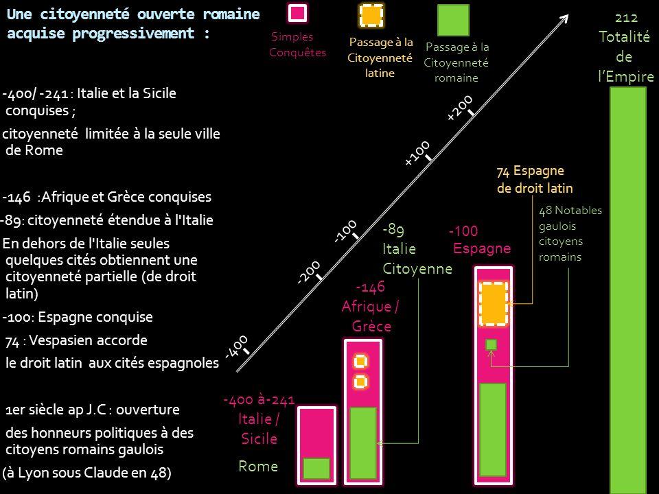 Une citoyenneté ouverte romaine acquise progressivement : -400/ -241 : Italie et la Sicile conquises ; citoyenneté limitée à la seule ville de Rome -1