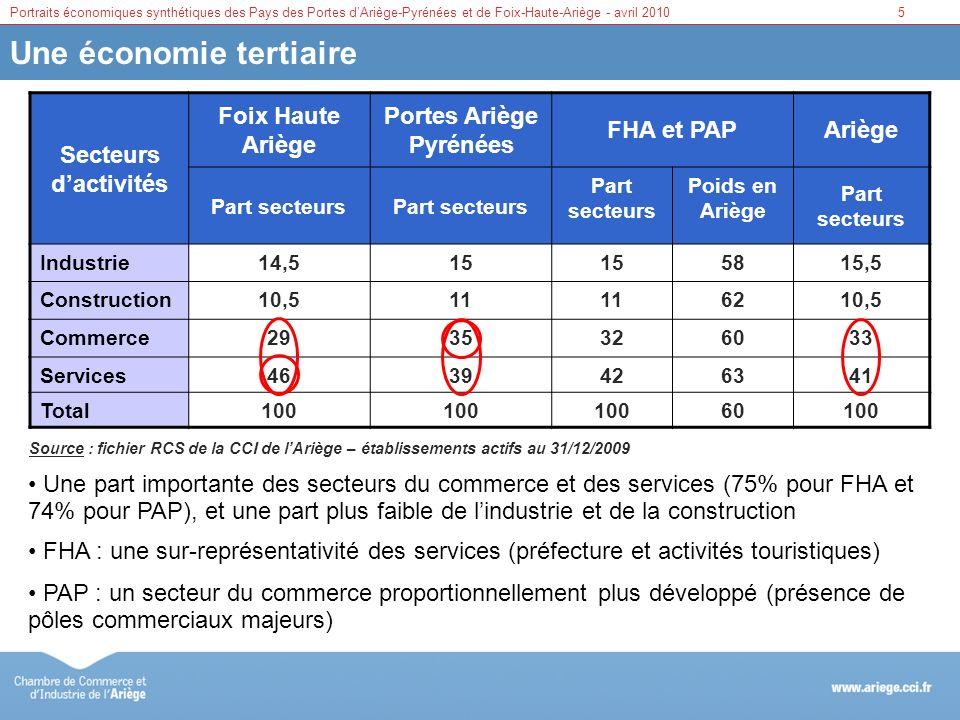 Portraits économiques synthétiques des Pays des Portes dAriège-Pyrénées et de Foix-Haute-Ariège - avril 20106 Des établissements de petite taille Tranche deffectif Foix Haute Ariège Portes Ariège Pyrénées Ariège Part en % 0 salari é 41,143,9 De 1 à 9 salari é s 50,347,248 De 10 à 49 salari é s 7,37,67 De 50 à 499 salari é s 1,31,21 500 salari é s et plus 00,10 Total100 Source : fichier RCS de la CCI de lAriège – établissements actifs au 31/12/2009 plus de 90% des établissements comptant moins de 10 salariés et près de 45% détablissements ne comptant pas de salarié environ 1% détablissements comptant plus de 50 salariés