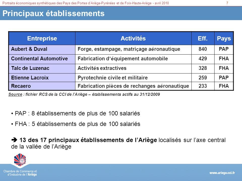 Portraits économiques synthétiques des Pays des Portes dAriège-Pyrénées et de Foix-Haute-Ariège - avril 20107 Principaux établissements EntrepriseActi