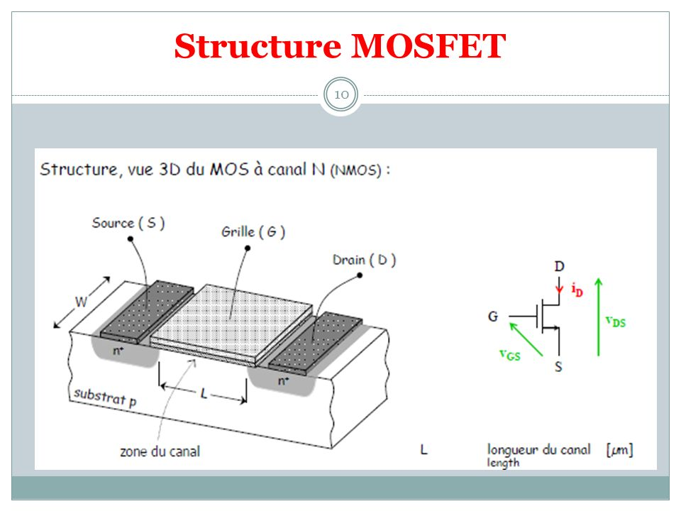Structure MOSFET 10