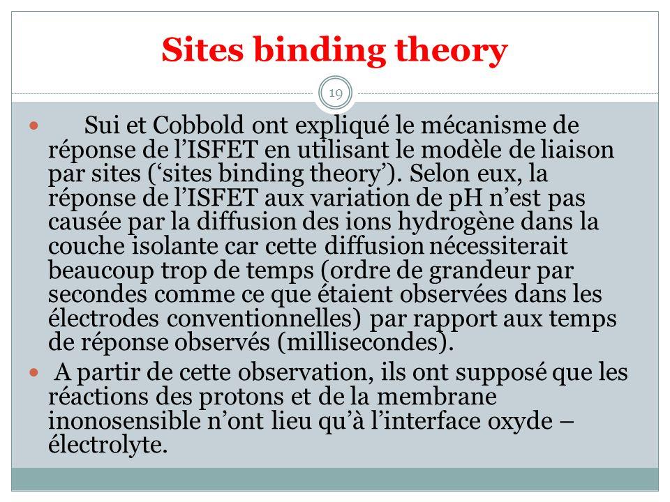 Sites binding theory Sui et Cobbold ont expliqué le mécanisme de réponse de lISFET en utilisant le modèle de liaison par sites (sites binding theory).