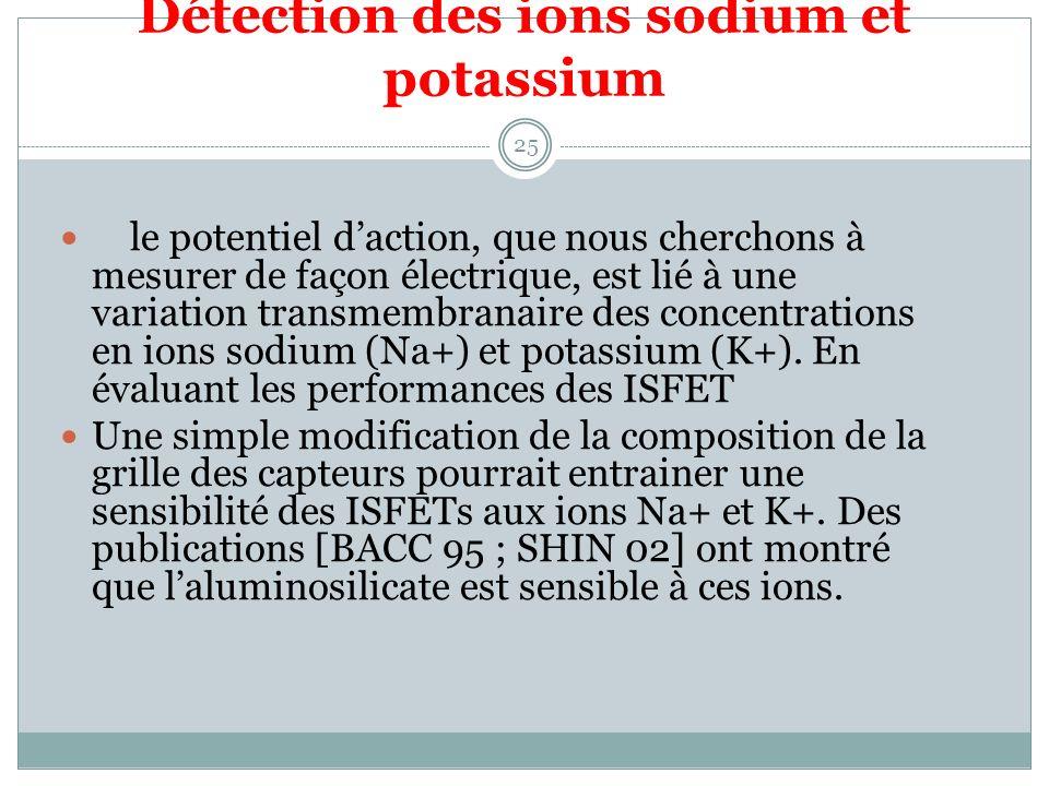 Détection des ions sodium et potassium le potentiel daction, que nous cherchons à mesurer de façon électrique, est lié à une variation transmembranaire des concentrations en ions sodium (Na+) et potassium (K+).