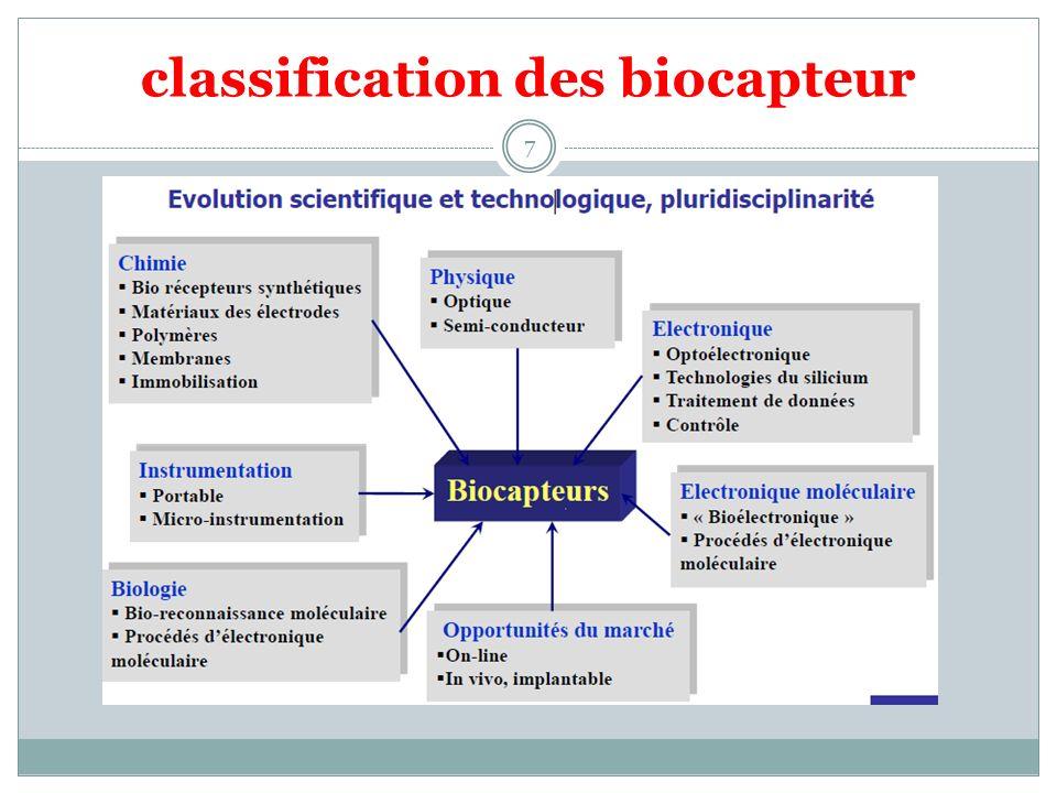 classification des biocapteur 7
