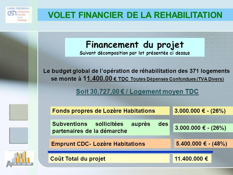 VOLET FINANCIER DE LA REHABILITATION Financement du projet Suivant décomposition par lot présentée ci dessus Fonds propres de Lozère Habitations3.000.000 - (26%) Subventions sollicitées auprès des partenaires de la démarche 3.000.000 - (26%) Emprunt CDC- Lozère Habitations 5.400.000 - (48%) Coût Total du projet11.400.000 Le budget global de lopération de réhabilitation des 371 logements se monte à 11.400.00 TDC Toutes Dépenses Confondues (TVA Divers) Soit 30.727,00 / Logement moyen TDC