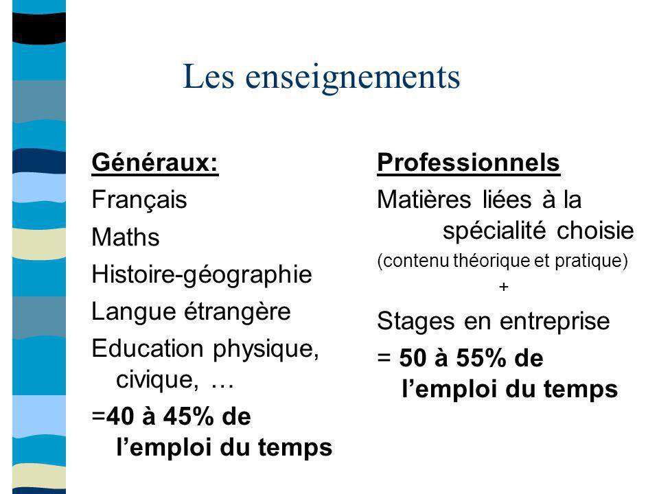 Les enseignements Généraux: Français Maths Histoire-géographie Langue étrangère Education physique, civique, … =40 à 45% de lemploi du temps Professio