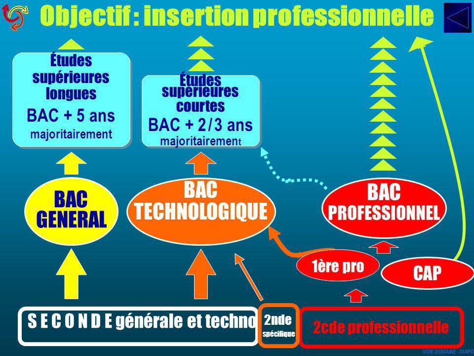 CAP BAC GENERAL BAC TECHNOLOGIQUE BAC PROFESSIONNEL S E C O N D E générale et techno 2cde professionnelle 2nde spécifique Études supérieures longues B