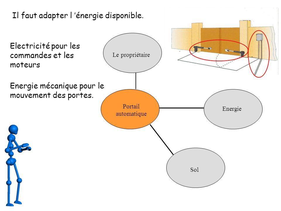 Portail automatique Le propriétaire Sol Energie Il faut adapter l énergie disponible.