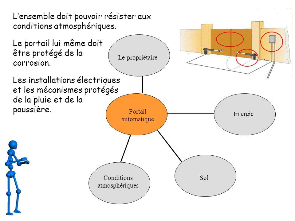 Portail automatique Le propriétaire Conditions atmosphériques Sol Energie Voitures et piétons Le propriétaire doit pouvoir commander l ouverture et la fermeture des portes.