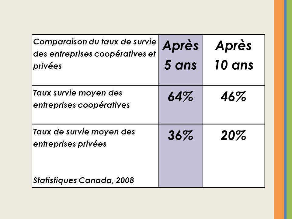 Comparaison du taux de survie des entreprises coopératives et privées Après 5 ans Après 10 ans Taux survie moyen des entreprises coopératives 64%46% T