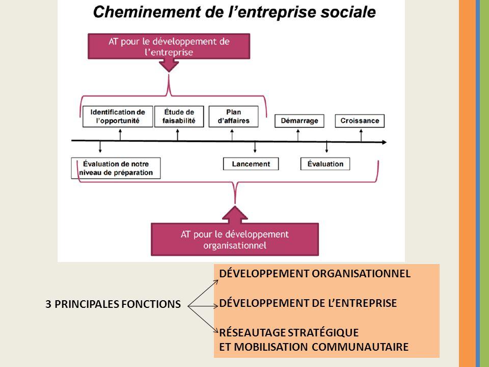 3 PRINCIPALES FONCTIONS DÉVELOPPEMENT ORGANISATIONNEL DÉVELOPPEMENT DE LENTREPRISE RÉSEAUTAGE STRATÉGIQUE ET MOBILISATION COMMUNAUTAIRE