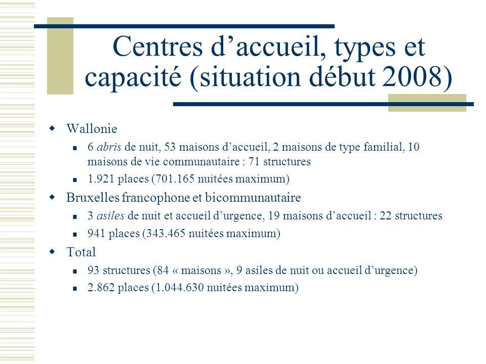 Centres daccueil, types et capacité (situation début 2008) Wallonie 6 abris de nuit, 53 maisons daccueil, 2 maisons de type familial, 10 maisons de vi