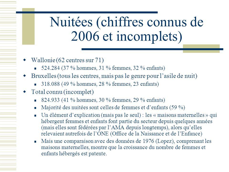 Nuitées (chiffres connus de 2006 et incomplets) Wallonie (62 centres sur 71) 524.284 (37 % hommes, 31 % femmes, 32 % enfants) Bruxelles (tous les cent