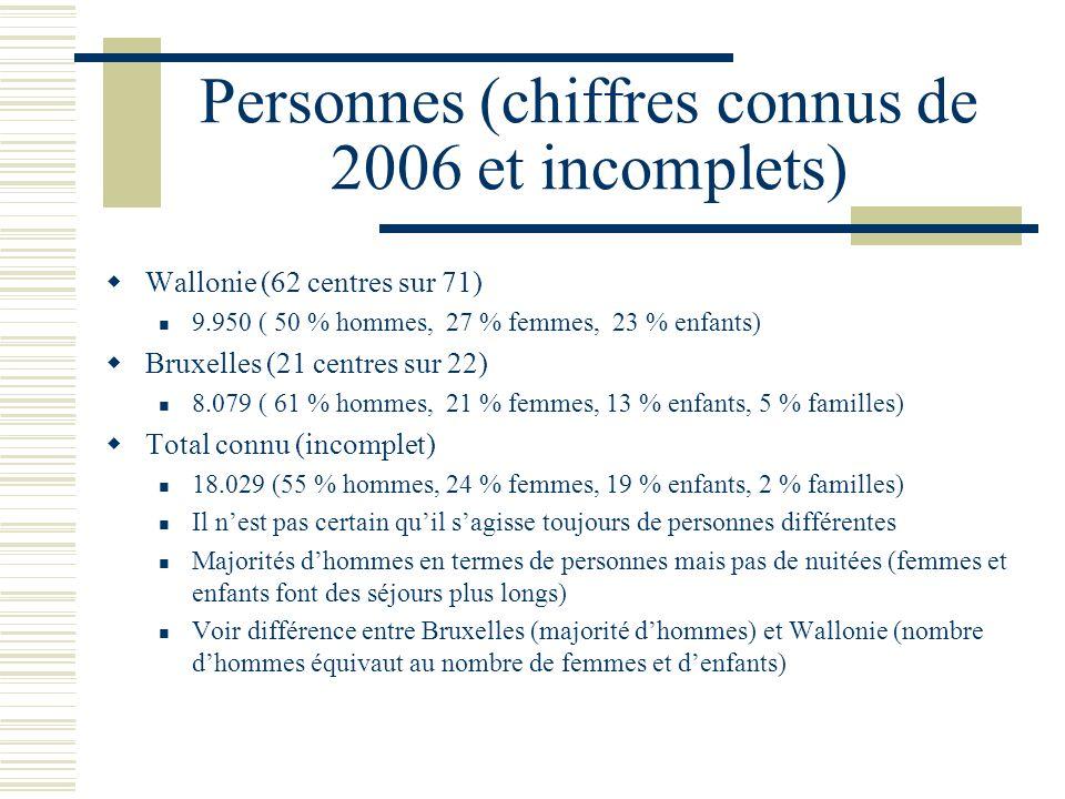 Personnes (chiffres connus de 2006 et incomplets) Wallonie (62 centres sur 71) 9.950 ( 50 % hommes, 27 % femmes, 23 % enfants) Bruxelles (21 centres sur 22) 8.079 ( 61 % hommes, 21 % femmes, 13 % enfants, 5 % familles) Total connu (incomplet) 18.029 (55 % hommes, 24 % femmes, 19 % enfants, 2 % familles) Il nest pas certain quil sagisse toujours de personnes différentes Majorités dhommes en termes de personnes mais pas de nuitées (femmes et enfants font des séjours plus longs) Voir différence entre Bruxelles (majorité dhommes) et Wallonie (nombre dhommes équivaut au nombre de femmes et denfants)