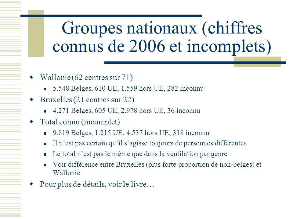 Groupes nationaux (chiffres connus de 2006 et incomplets) Wallonie (62 centres sur 71) 5.548 Belges, 610 UE, 1.559 hors UE, 282 inconnu Bruxelles (21 centres sur 22) 4.271 Belges, 605 UE, 2.978 hors UE, 36 inconnu Total connu (incomplet) 9.819 Belges, 1.215 UE, 4.537 hors UE, 318 inconnu Il nest pas certain quil sagisse toujours de personnes différentes Le total nest pas le même que dans la ventilation par genre Voir différence entre Bruxelles (plus forte proportion de non-belges) et Wallonie Pour plus de détails, voir le livre…