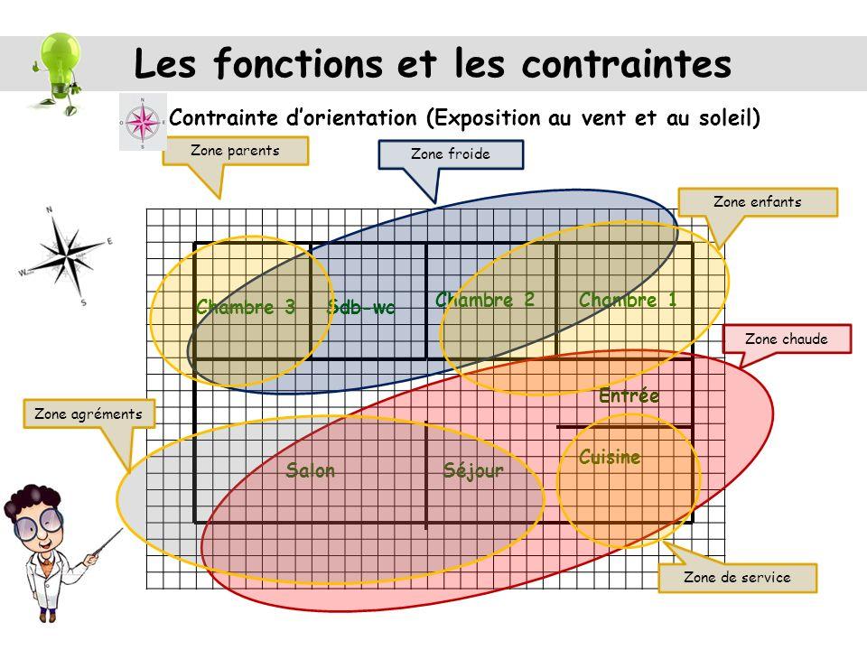 Les fonctions et les contraintes Terrain: …..