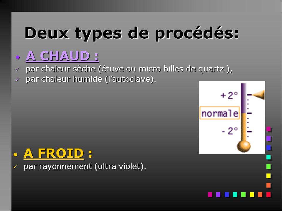 Deux types de procédés: A FROID : par rayonnement (ultra violet). A CHAUD : par chaleur sèche (étuve ou micro billes de quartz ), par chaleur humide (