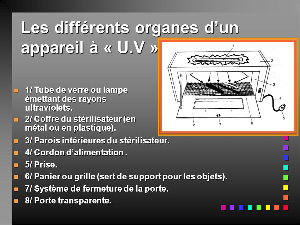 Les différents organes dun appareil à « U.V » n3n3n3n3/ Parois intérieures du stérilisateur. n4n4n4n4/ Cordon dalimentation. n5n5n5n5/ Prise. n6n6n6n6