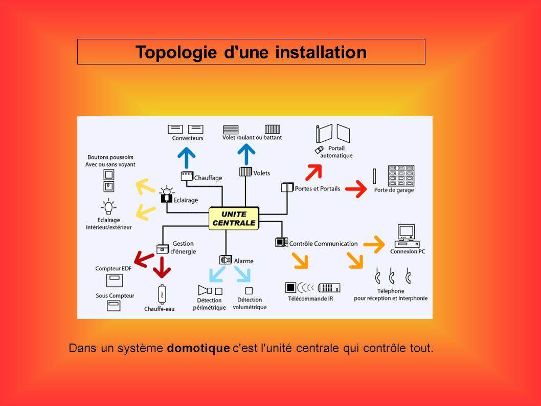 Topologie d'une installation Dans un système domotique c'est l'unité centrale qui contrôle tout.