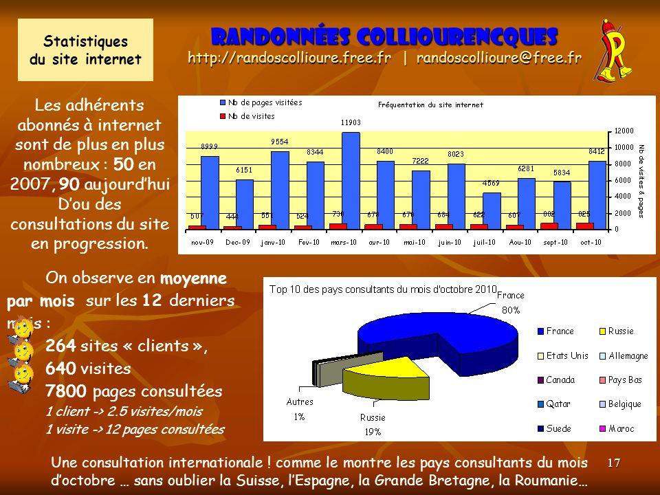 17 Randonnées Colliourencques http://randoscollioure.free.fr | randoscollioure@free.fr Statistiques du site internet Les adhérents abonnés à internet