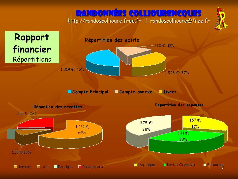 7 Randonnées Colliourencques http://randoscollioure.free.fr | randoscollioure@free.fr Rapport financier Répartitions