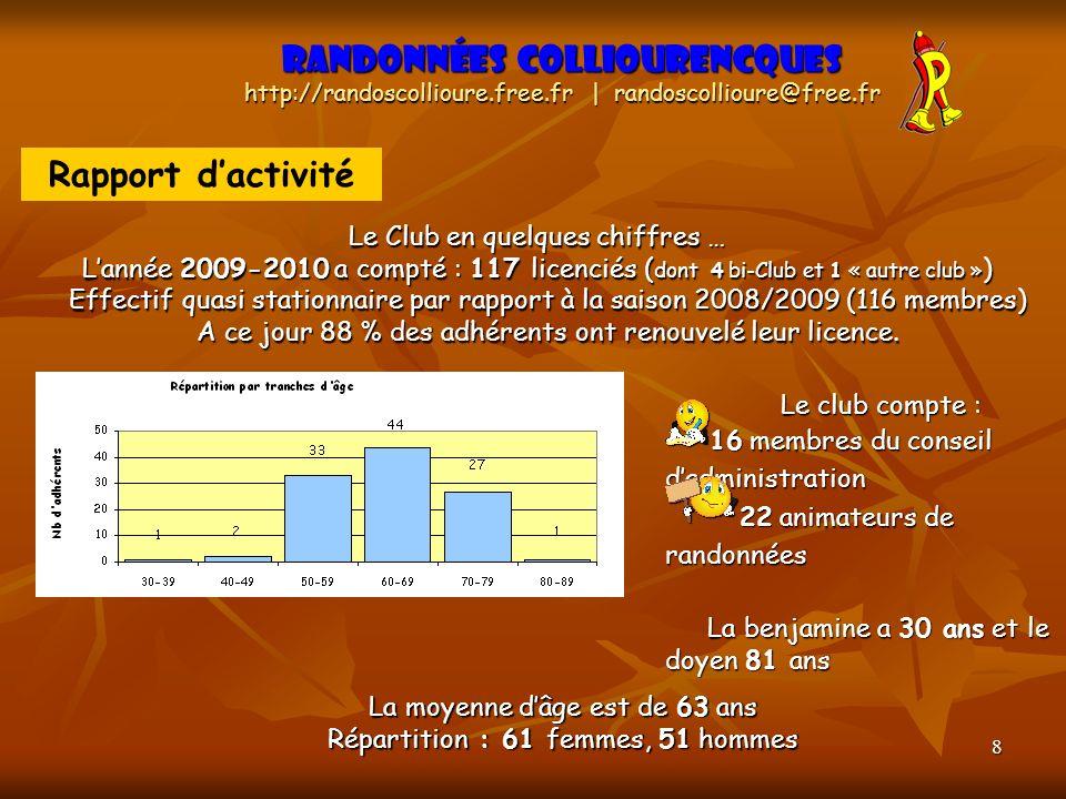8 Rapport dactivité Randonnées Colliourencques http://randoscollioure.free.fr | randoscollioure@free.fr Le Club en quelques chiffres … Lannée 2009-201