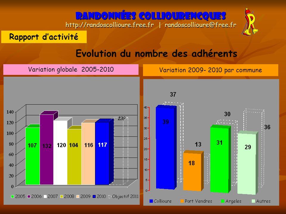 9 Randonnées Colliourencques http://randoscollioure.free.fr | randoscollioure@free.fr Evolution du nombre des adhérents Variation globale 2005-2010 Va