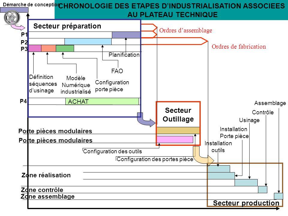 CHRONOLOGIE DES ETAPES DINDUSTRIALISATION Définition séquences dusinage Modèle Numérique industrialisé Configuration porte pièce FAO Porte pièces modu