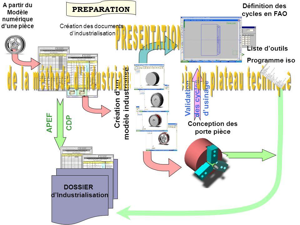 A partir du Modèle numérique dune pièce Définition des cycles en FAO Création dun modèle industrialisé Conception des porte pièce V a l i d a t i o n