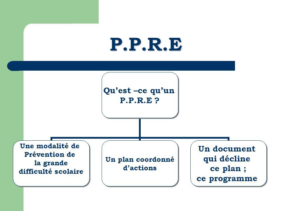 P.P.R.E Quest –ce quun P.P.R.E ? Une modalité de Prévention de la grande difficulté scolaire Un plan coordonné dactions Un document qui décline ce pla