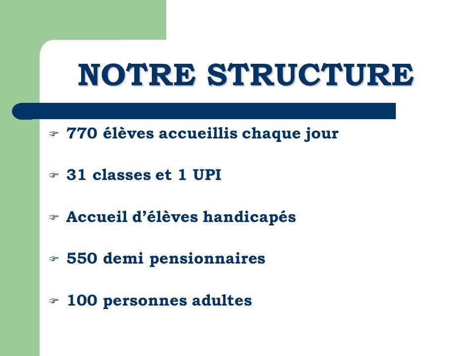 NOTRE STRUCTURE 770 élèves accueillis chaque jour 31 classes et 1 UPI Accueil délèves handicapés 550 demi pensionnaires 100 personnes adultes