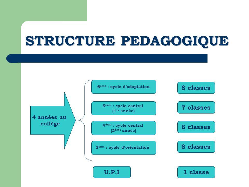 LE COLLEGE 3 CYCLES Le cycle dadaptation 6 ème Le cycle central 5 ème et 4 ème Le cycle dorientation 3 ème