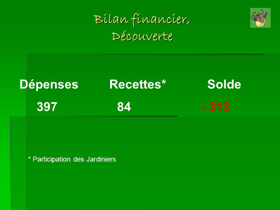 Bilan financier, Découverte Dépenses Recettes* Solde 397 84 - 313 * Participation des Jardiniers