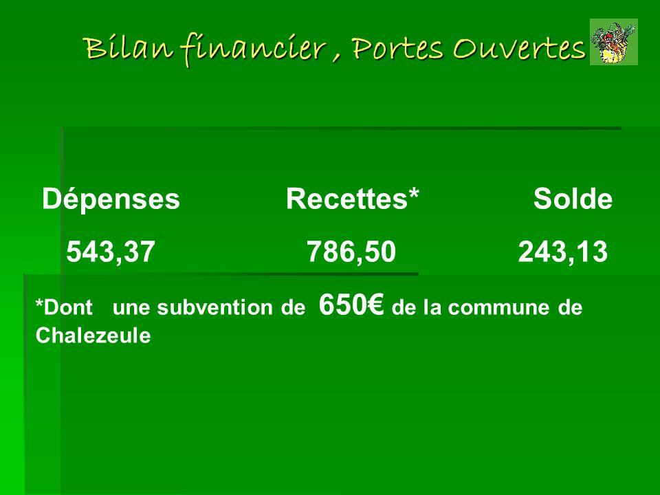 Bilan financier, Portes Ouvertes Dépenses Recettes* Solde 543,37 786,50 243,13 *Dont une subvention de 650 de la commune de Chalezeule
