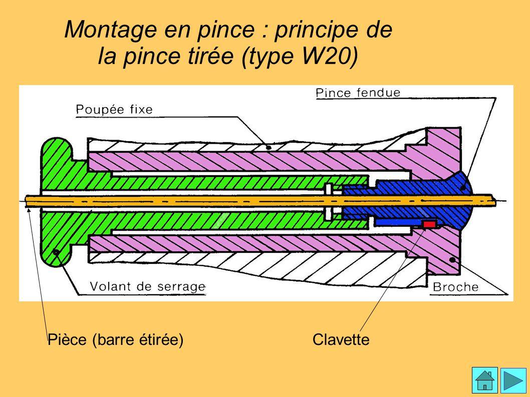 Montage en pince croquis 2 Montage en pince : principe de la pince tirée (type W20) Pièce (barre étirée)Clavette