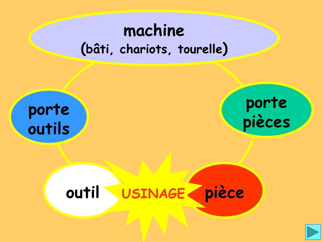 Boucle tour porte outils machine ( bâti, chariots, tourelle ) outilpièce porte pièces USINAGE