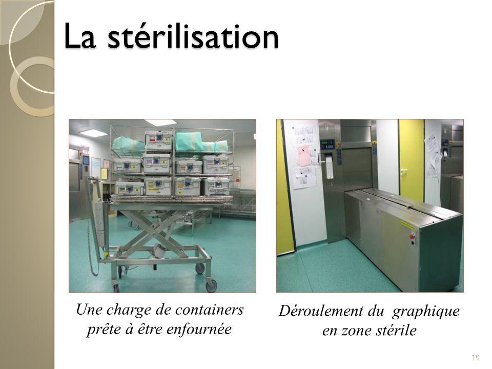 19 La stérilisation Déroulement du graphique en zone stérile Une charge de containers prête à être enfournée